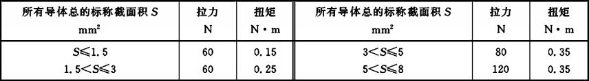 表4 扭矩值