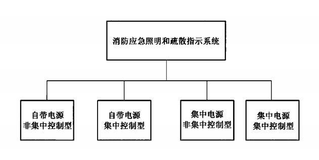 图A.1 消防应急照明和疏散指示系统组成