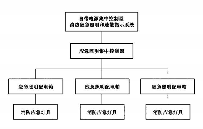 图3 自带电源集中控制型消防应急照明和疏散指示系统组成