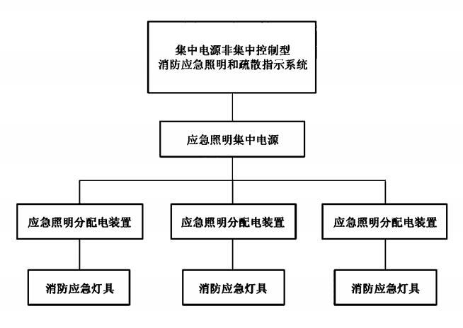 图A.4 集中电源非集中控制型消防应急照明和疏散指示系统组成