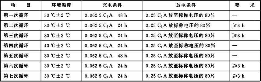 表D.2 高温充放电性能试验
