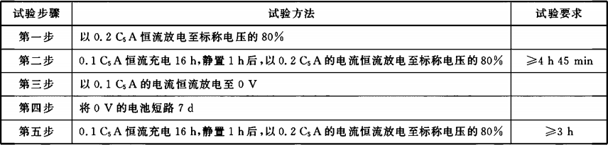 表D.4 试验步骤