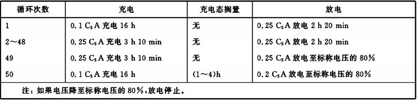 表D.3 电池组循环寿命试验