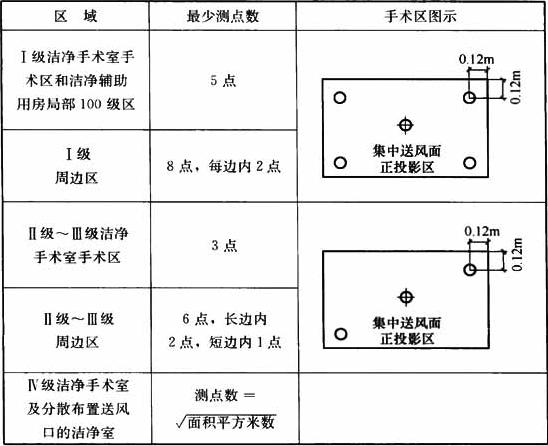 表13.3.11-2 测点位置表