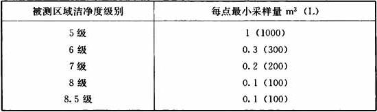 表13.3.18-1 浮游菌最小采样量