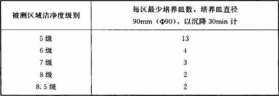 表13.3.18-2 沉降菌最小培养皿数