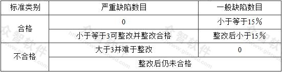 表B.0.2 洁净手术部工程验收评价标准