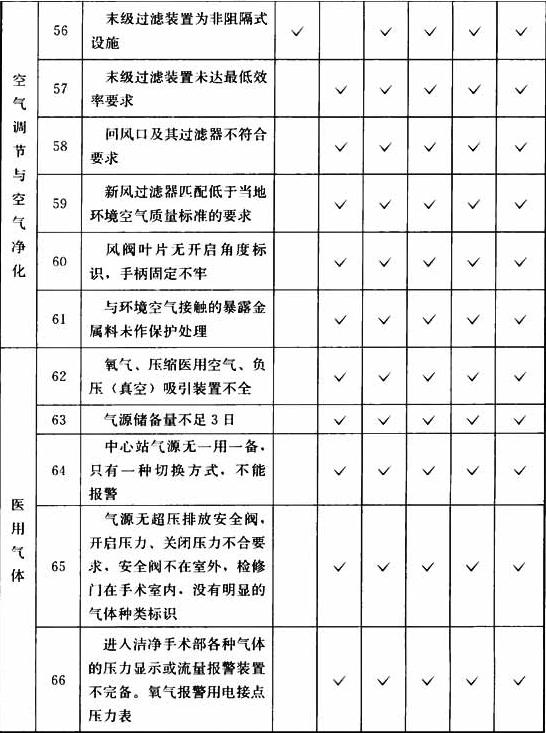 表B.0.3 洁净手术部工程项目检查表