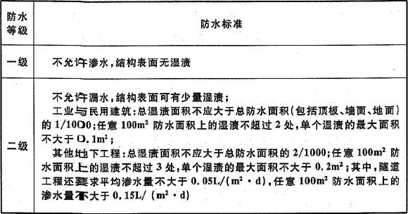 表3.2.1 地下工程防水标准