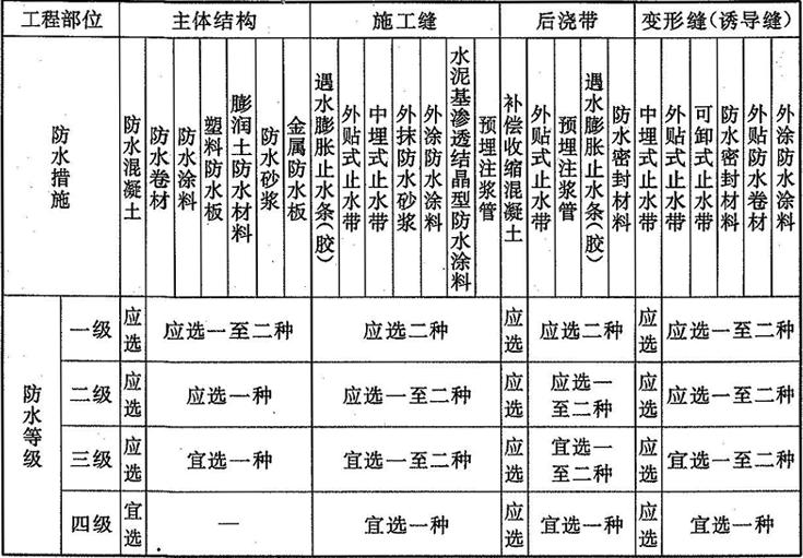 表3.3.1-1 明挖法地下工程防水设防要求