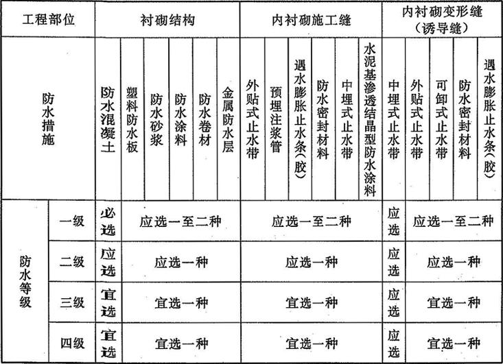 表3.3.1-2 暗挖法地下工程防水设防要求