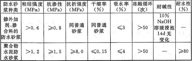 表4.2.8 防水砂浆主要性能要求