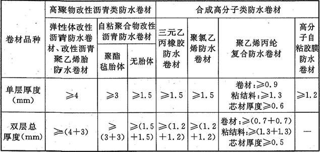表4.3.6 不同品种卷材的厚度