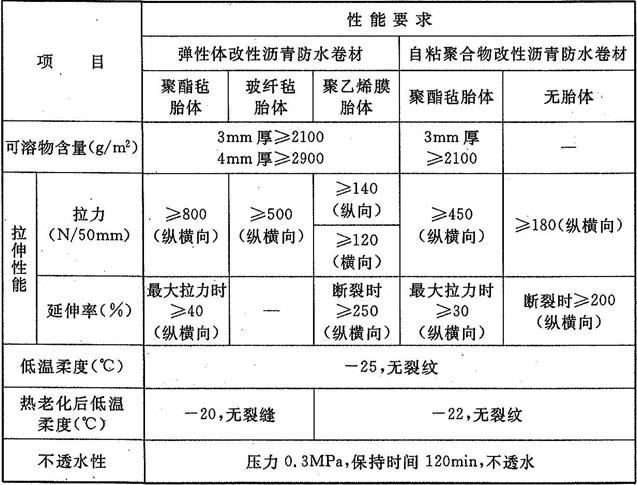 表4.3.8 高聚物改性沥青类防水卷材的主要物理性能