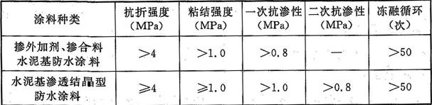 表4.4.8-1 无机防水涂料的性能指标