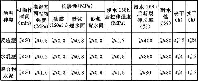 表4.4.8-2 有机防水涂料的性能指标