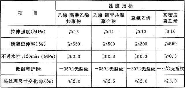 表4.5.8 塑料防水板主要性能指标