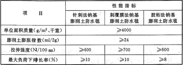 表4.7.9 膨润土防水材料的性能指标