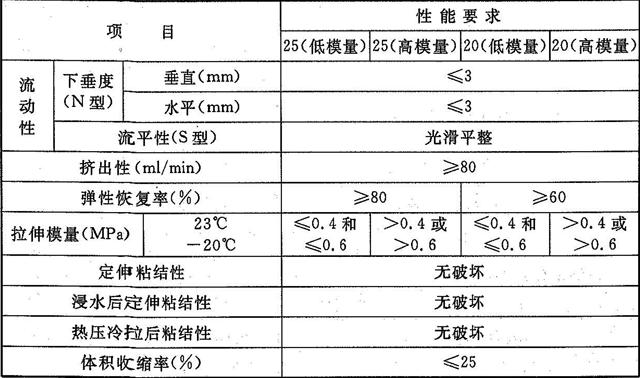 表5.1.9 建筑接缝用密封胶物理性能