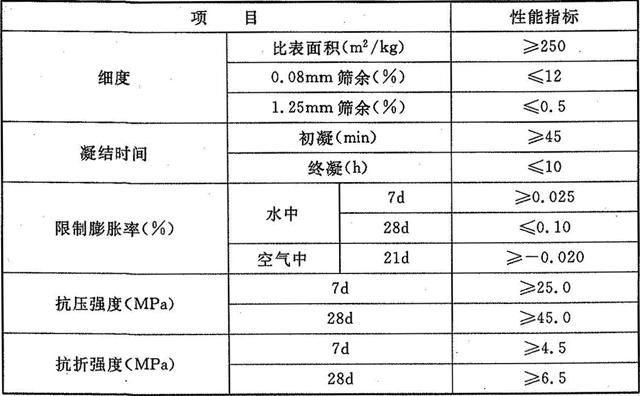 表5.2.8 混凝土膨胀剂物理性能