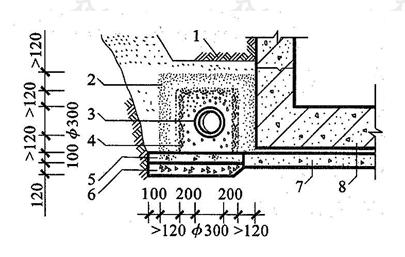 图6.2.5-1 贴墙盲沟设置