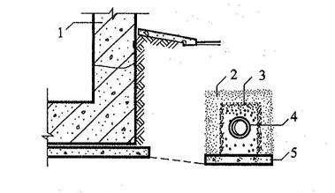 图6.2.5-2 离墙盲沟设置