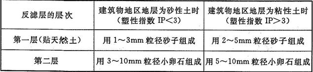 表6.2.5 盲沟反滤层的层次和粒径组成