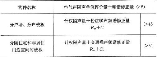 表4.2.1 分户构件空气声隔声标准