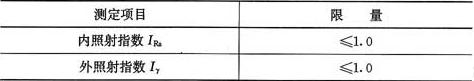 表3.1.1 无机非金属建筑主体材料的放射性限量
