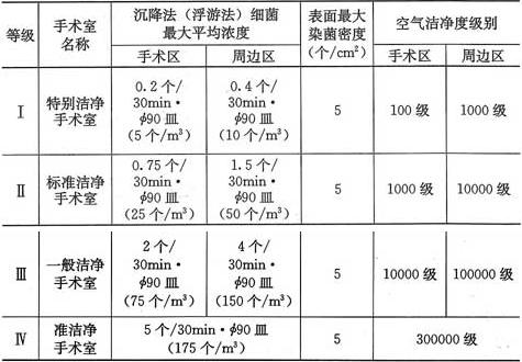 表3.0.3-1 洁净手术室的等级标准(空态或静态)