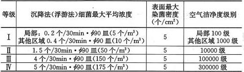 表3.0.3-2 洁净辅助用房的等级标准(空态或静态)