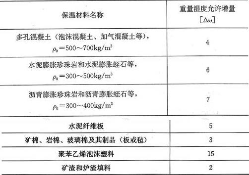 表6.1.2 采暖期间保温材料重量湿度的允许增量[Δω](%)
