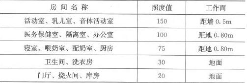 表4.3.3 主要房间平均照度标准(lx)