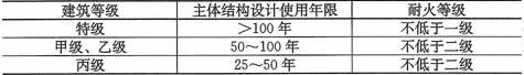表1.0.8 体育建筑的结构设计使用年限和耐火等级