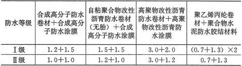 表4.5.7 复合防水层最小厚度(mm)