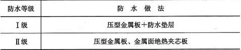 表4.9.1 金属板屋面防水等级和防水做法