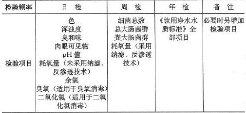 表8.0.1 水质检验项目及频率