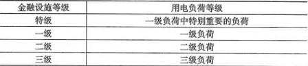 表4.2.1 金融设施的用电负荷等级
