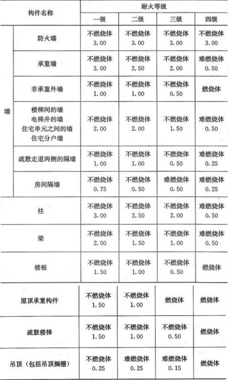 表5.1.1 建筑物构件的燃烧性能和耐火极限(h)