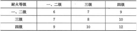 表5.2.1 民用建筑之间的防火间距(m)