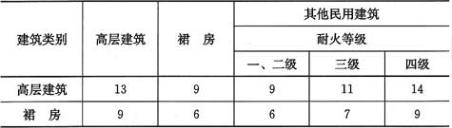 表4.2.1 高层建筑之间及高层建筑与其他民用建筑之间的防火间距(m)