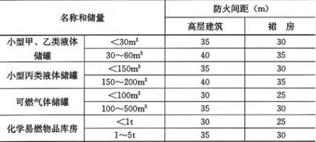 表4.2.5 高层建筑与小型甲、乙、丙类液体储罐、可燃气体储罐和化学易燃物品库房的防火间距