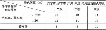 表4.2.1 车库之间以及车库与除甲类物品的库房外的其他建筑物之间的防火间距