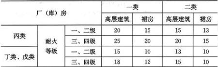 表4.2.7 高层建筑与厂(库)房的防火间距(m)