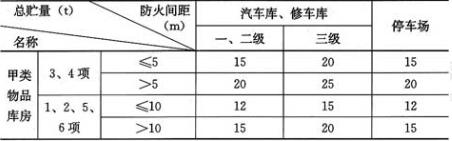 表4.2.8 车库与甲类物品库房的防火间距