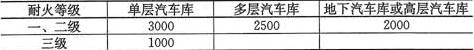 表5.1.1 汽车库防火分区最大允许建筑面积(m2)