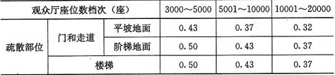 表5.3.16-2 体育馆每100人所需最小疏散净宽度(m)