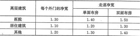 表6.1.9 首层疏散外门和走道的净宽(m)