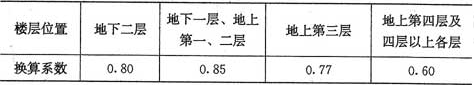 表5.3.17-2 商店营业厅内的疏散人数换算系数(人/m2)