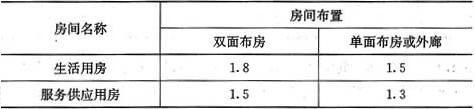 表3.6.3 走廊最小净宽度(m)
